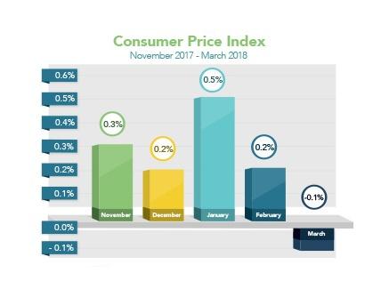 Market_Trends_2018-04-16(updated)