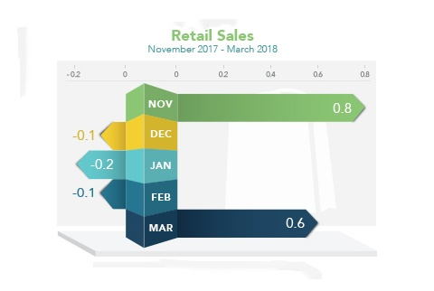 Market_Trends_2018-04-23