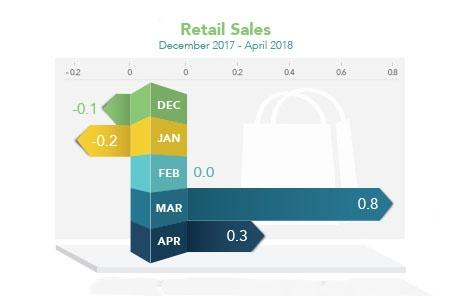 Market_Trends_2018-05-21