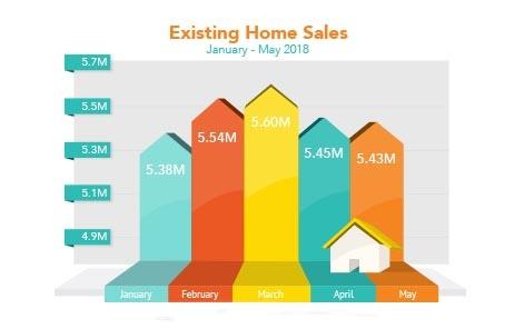 Market_Trends_2018-06-25