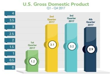 Market_Trends_2018-04-02